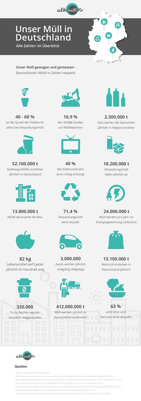 Müll in Deutschland